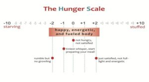 Independence Hunger Scale